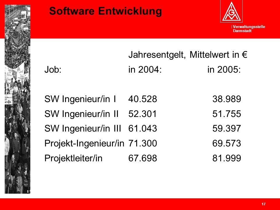 Verwaltungsstelle Darmstadt 17 Software Entwicklung Jahresentgelt, Mittelwert in Job: in 2004: in 2005: SW Ingenieur/in I40.52838.989 SW Ingenieur/in