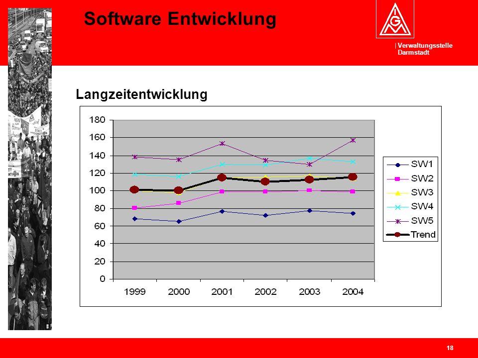 Verwaltungsstelle Darmstadt 18 Software Entwicklung Langzeitentwicklung