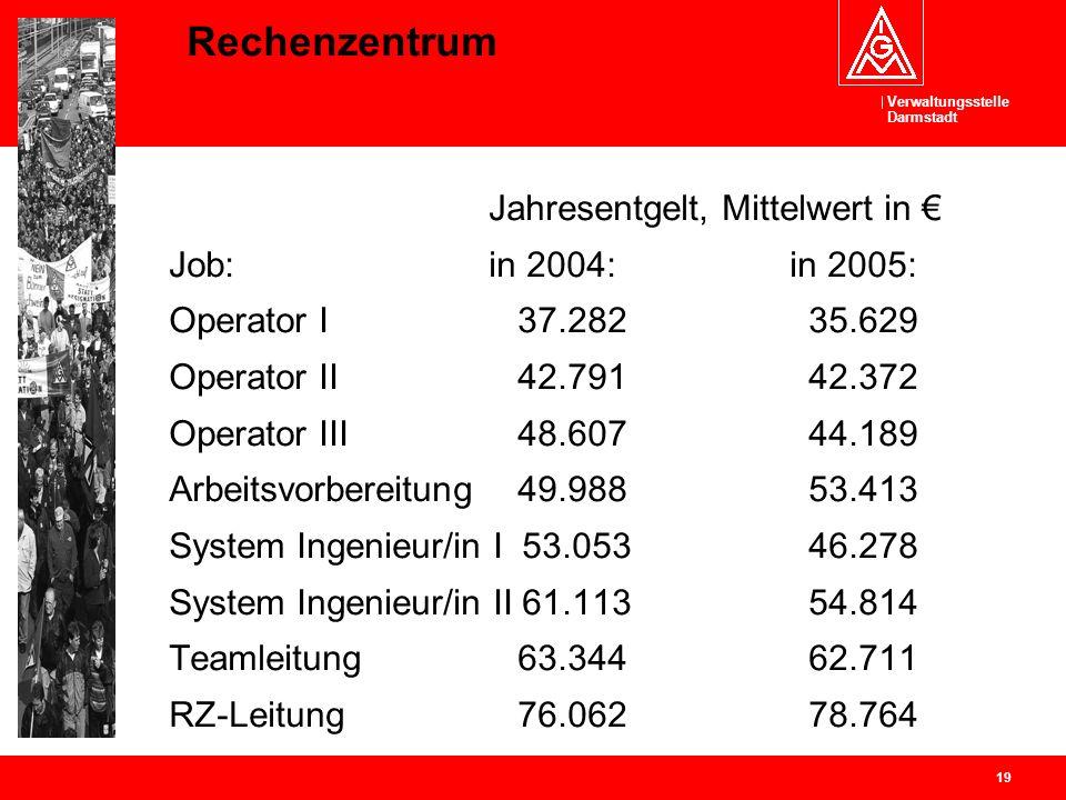 Verwaltungsstelle Darmstadt 19 Rechenzentrum Jahresentgelt, Mittelwert in Job: in 2004: in 2005: Operator I 37.28235.629 Operator II 42.79142.372 Oper