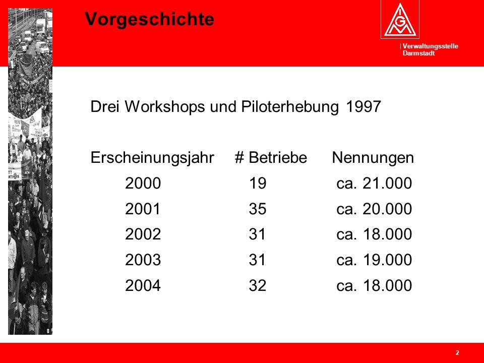 Verwaltungsstelle Darmstadt 2 Vorgeschichte Drei Workshops und Piloterhebung 1997 Erscheinungsjahr # Betriebe Nennungen 2000 19 ca. 21.000 2001 35 ca.