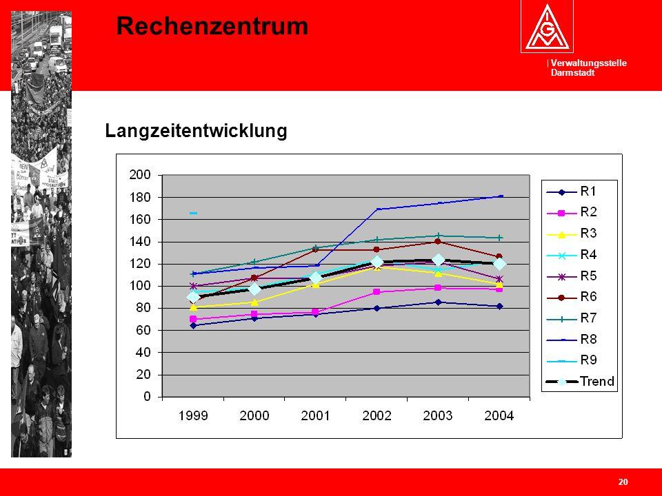 Verwaltungsstelle Darmstadt 20 Rechenzentrum Langzeitentwicklung
