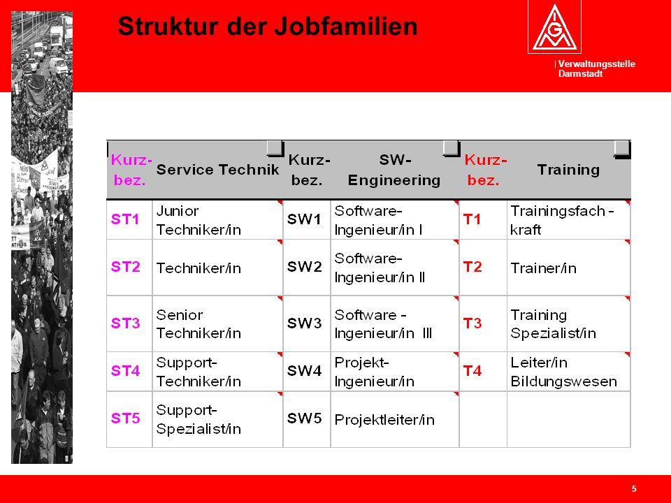 Verwaltungsstelle Darmstadt 5 Struktur der Jobfamilien