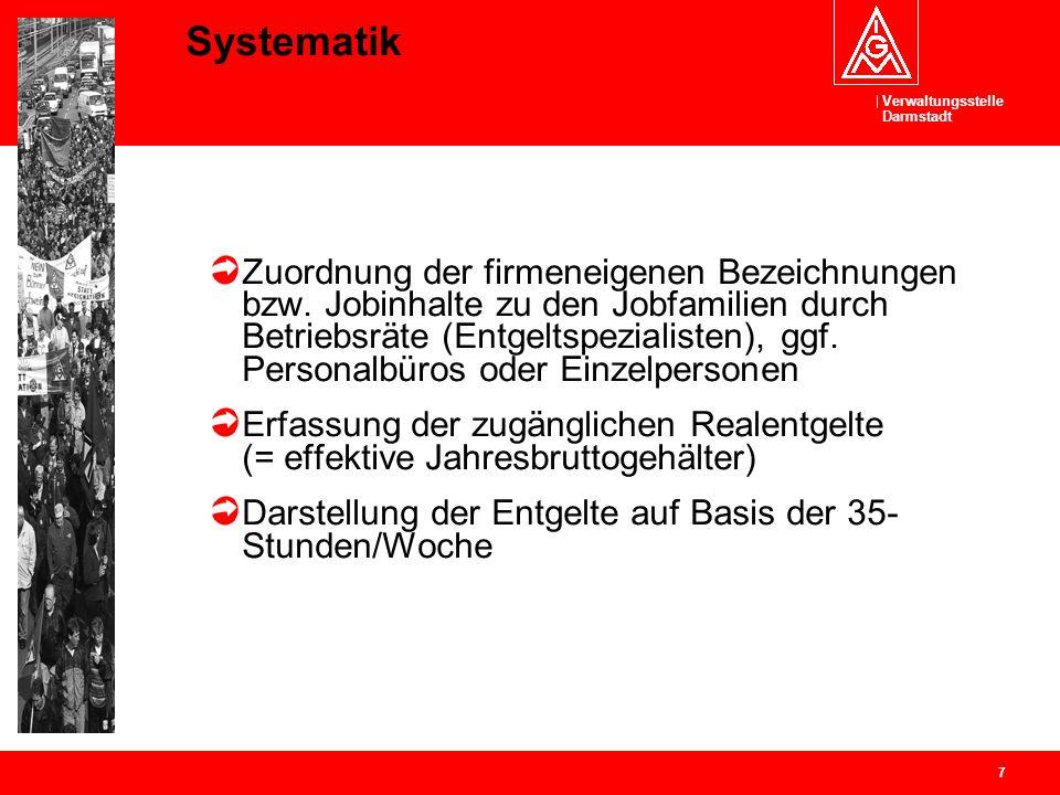 Verwaltungsstelle Darmstadt 7 Systematik Zuordnung der firmeneigenen Bezeichnungen bzw. Jobinhalte zu den Jobfamilien durch Betriebsräte (Entgeltspezi