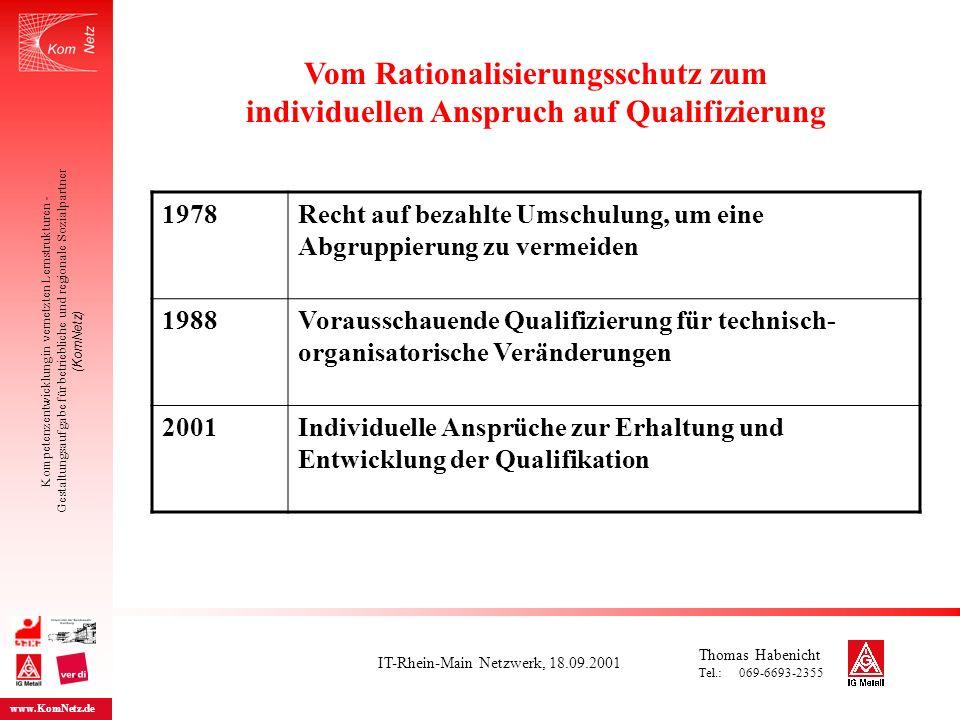 IT-Rhein-Main Netzwerk, 18.09.2001 Kompetenzentwicklung in vernetzten Lernstrukturen - Gestaltungsaufgabe für betriebliche und regionale Sozialpartner (KomNetz) www.KomNetz.de Tarifvertrag zur Qualifizierung BetrVg 2001 (Änderungen mit Bezug auf TV zur Qualifizierung) § 1 Geltungsbereich § 2 Betriebliche Weiterbildung § 3 Vereinbarung und Durch- führung der Qualifizie- rungsmaßnahmen § 4 Konfliktlösung § 5 Persönliche Weiterbildung § 6 Gemeinsame Agentur der Tarifvertragsparteien § 7 Schlussbestimmungen § 80 (1)insbesondere zur Beschäftigungssicherung § 80 (2) Hinzuziehung von Sachverständigen § 92 Vorschlag zur Einführung und Durch- führung einer Personalplanung § 92a Initiative zur Beschäftigungssicherung durch Qualifizierung § 95 Auswahlrichtlinien bereits ab 500 Beschäftigte erzwingbar § 96 (1) Ermittlung des Berufsbildungsbedarfs § 97 (2) Einführung von Qualifizierungs- maßnahmen Weitere: 28a, 86a, 87, 99, 111 Übersicht Thomas Habenicht Tel.: 069-6693-2355