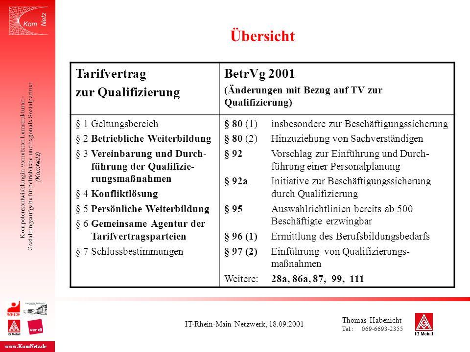 IT-Rhein-Main Netzwerk, 18.09.2001 Kompetenzentwicklung in vernetzten Lernstrukturen - Gestaltungsaufgabe für betriebliche und regionale Sozialpartner (KomNetz) www.KomNetz.de Tarifvertrag zur Qualifizierung §§ des TV BetrVg 2001 §§ des BetrVG Anspruch auf betriebliche und persönliche Weiterbildung 2 und 5 Unterrichten und beraten 80 (1) Nr.