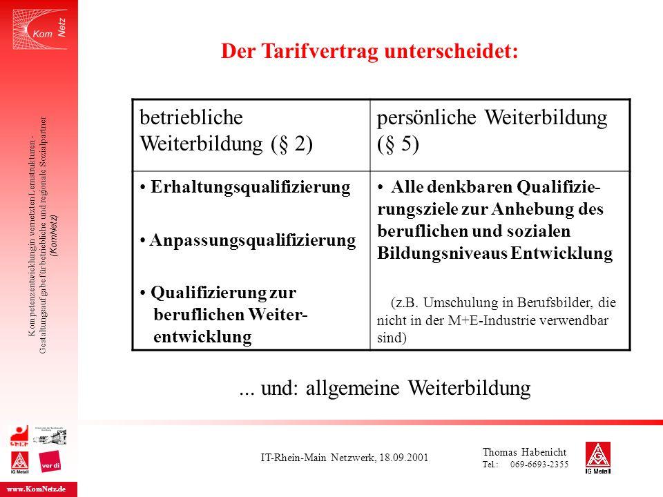 Kompetenzentwicklung in vernetzten Lernstrukturen - Gestaltungsaufgabe für betriebliche und regionale Sozialpartner (KomNetz) www.KomNetz.de betriebliche Weiterbildung (§ 2) persönliche Weiterbildung (§ 5) Erhaltungsqualifizierung Anpassungsqualifizierung Qualifizierung zur beruflichen Weiter- entwicklung Alle denkbaren Qualifizie- rungsziele zur Anhebung des beruflichen und sozialen Bildungsniveaus Entwicklung (z.B.