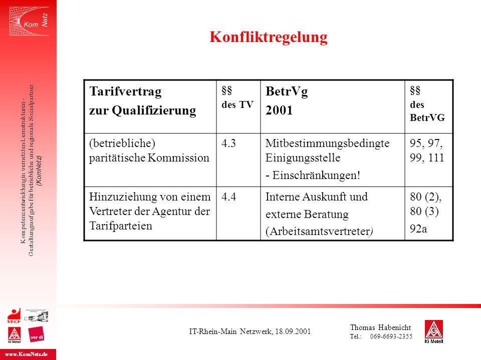 Kompetenzentwicklung in vernetzten Lernstrukturen - Gestaltungsaufgabe für betriebliche und regionale Sozialpartner (KomNetz) www.KomNetz.de Tarifvertrag zur Qualifizierung §§ des TV BetrVg 2001 §§ des BetrVG (betriebliche) paritätische Kommission 4.3Mitbestimmungsbedingte Einigungsstelle - Einschränkungen.