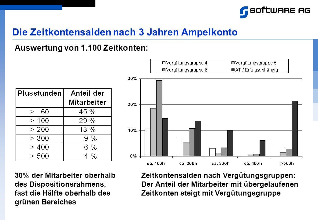 Die Zeitkontensalden nach 3 Jahren Ampelkonto 30% der Mitarbeiter oberhalb des Dispositionsrahmens, fast die Hälfte oberhalb des grünen Bereiches Zeit