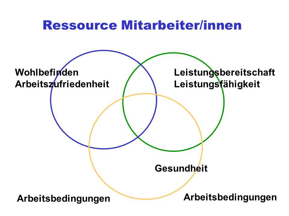Ressource Mitarbeiter/innen Wohlbefinden Arbeitszufriedenheit Leistungsbereitschaft Leistungsfähigkeit Gesundheit Arbeitsbedingungen