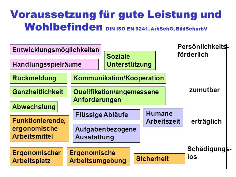 Voraussetzung für gute Leistung und Wohlbefinden DIN ISO EN 9241, ArbSchG, BildScharbV Ergonomischer Arbeitsplatz Soziale Unterstützung Handlungsspiel