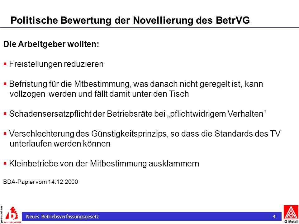 Neues Betriebsverfassungsgesetz 4 Politische Bewertung der Novellierung des BetrVG Die Arbeitgeber wollten: Freistellungen reduzieren Befristung für d