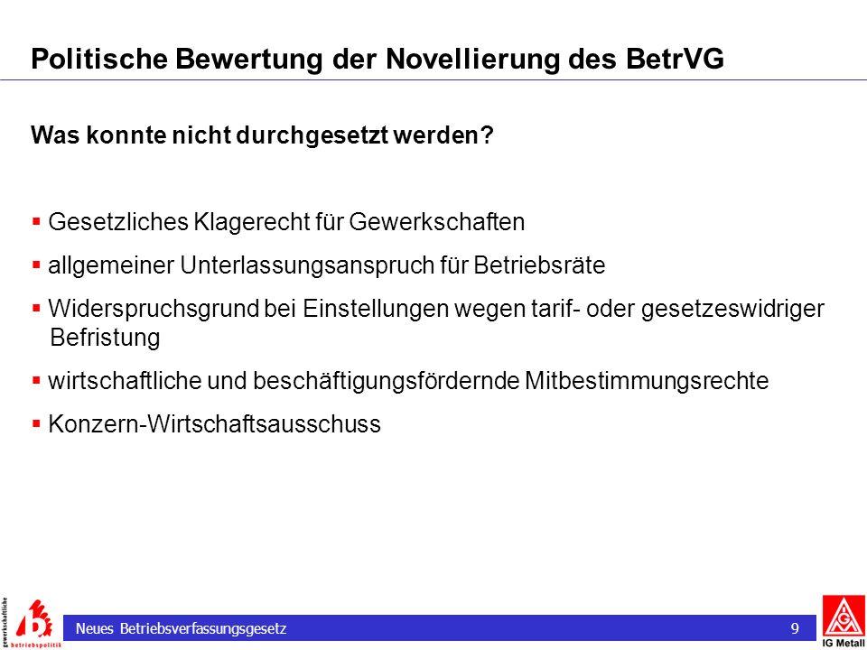 Neues Betriebsverfassungsgesetz 9 Politische Bewertung der Novellierung des BetrVG Was konnte nicht durchgesetzt werden? Gesetzliches Klagerecht für G