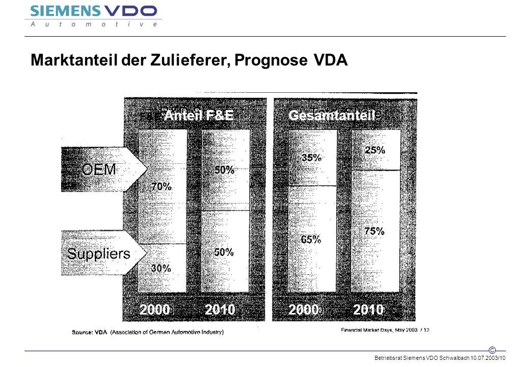 Betriebsrat Siemens VDO Schwalbach 10.07.2003/10 © Marktanteil der Zulieferer, Prognose VDA F&E Anteil F&E 2000201020002010 Gesamtanteil