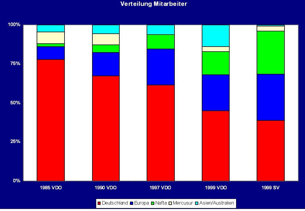 Betriebsrat Siemens VDO Schwalbach 10.07.2003/5 ©