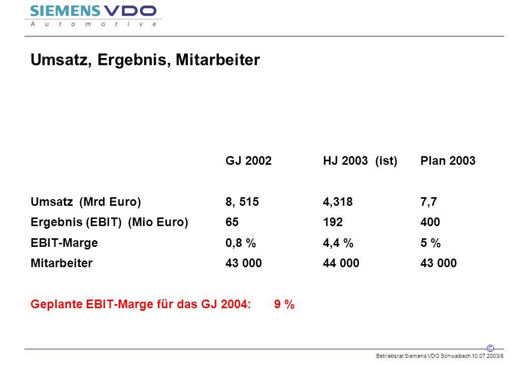 Betriebsrat Siemens VDO Schwalbach 10.07.2003/8 © Umsatz, Ergebnis, Mitarbeiter GJ 2002HJ 2003 (ist)Plan 2003 Umsatz(Mrd Euro)8, 5154,3187,7 Ergebnis (EBIT)(Mio Euro)65192400 EBIT-Marge0,8 %4,4 %5 % Mitarbeiter43 00044 00043 000 Geplante EBIT-Marge für das GJ 2004: 9 %