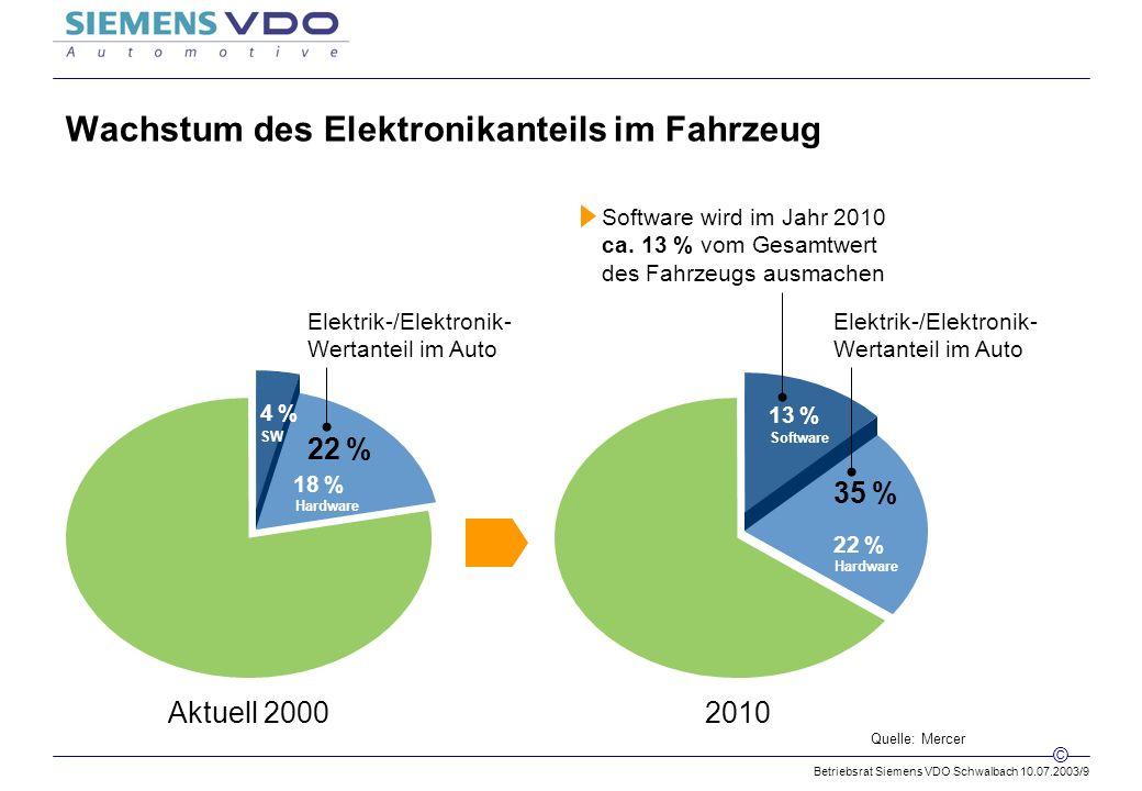 Betriebsrat Siemens VDO Schwalbach 10.07.2003/9 © Wachstum des Elektronikanteils im Fahrzeug Aktuell 20002010 22 % 35 % Elektrik-/Elektronik- Wertanteil im Auto 13 % Software wird im Jahr 2010 ca.