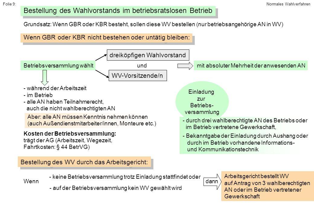 Folie 9: Bestellung des Wahlvorstands im betriebsratslosen Betrieb Grundsatz: Wenn GBR oder KBR besteht, sollen diese WV bestellen (nur betriebsangehö