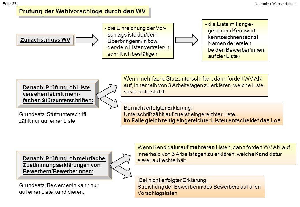 Folie 23: Prüfung der Wahlvorschläge durch den WV Zunächst muss WV - die Einreichung der Vor- schlagsliste der/dem Überbringerin/in bzw. der/dem Liste