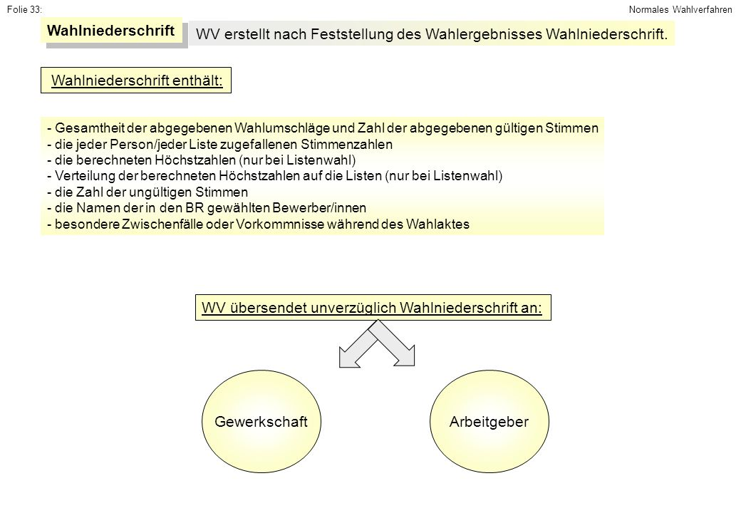 Folie 33: Wahlniederschrift WV erstellt nach Feststellung des Wahlergebnisses Wahlniederschrift. Wahlniederschrift enthält: - Gesamtheit der abgegeben