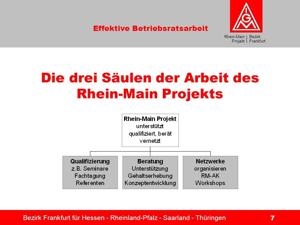 Bezirk Frankfurt Rhein-Main Projekt Effektive Betriebsratsarbeit Bezirk Frankfurt für Hessen - Rheinland-Pfalz - Saarland - Thüringen 7 Die drei Säule