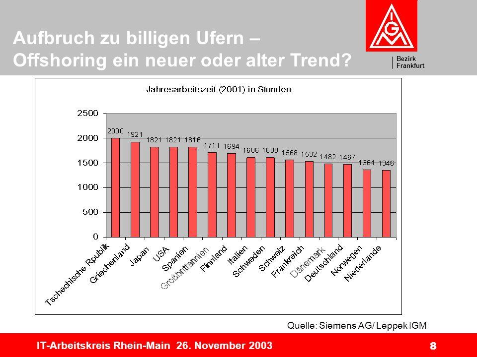 Bezirk Frankfurt Aufbruch zu billigen Ufern – Offshoring ein neuer oder alter Trend? IT-Arbeitskreis Rhein-Main 26. November 2003 8 Quelle: Siemens AG