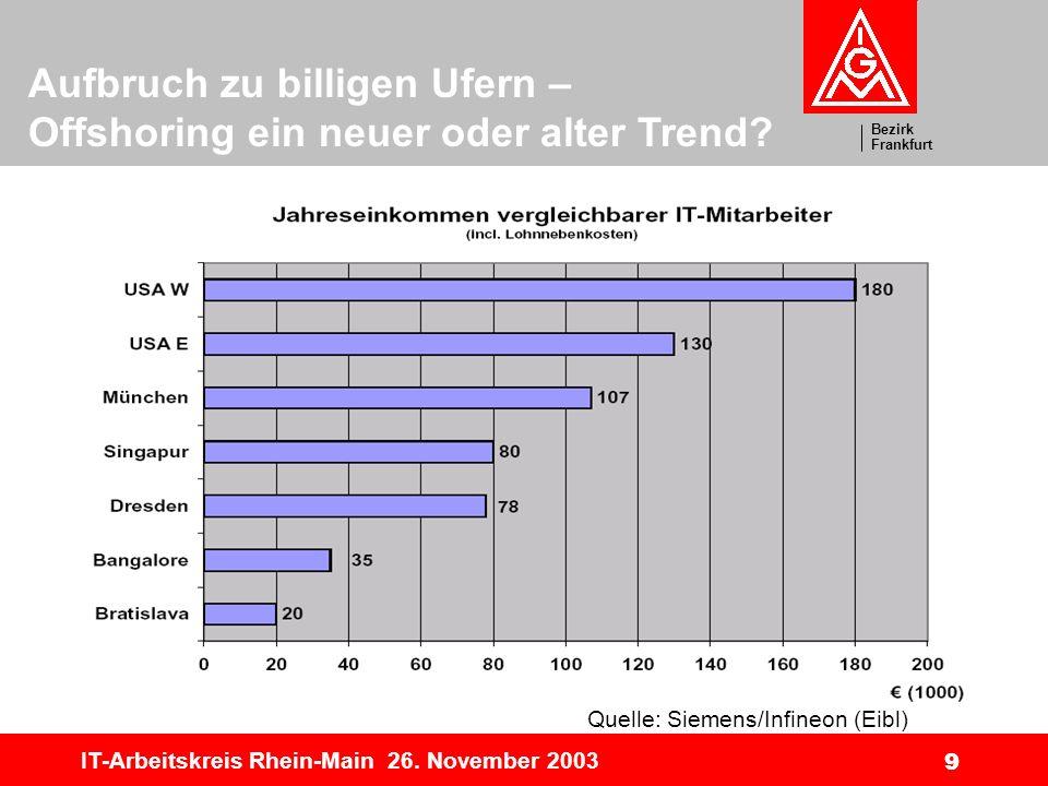 Bezirk Frankfurt Aufbruch zu billigen Ufern – Offshoring ein neuer oder alter Trend? IT-Arbeitskreis Rhein-Main 26. November 2003 9 Quelle: Siemens/In