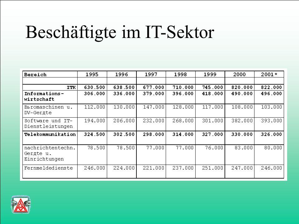 IT-Ausbildung Metall- technik Elektro- technik Kauf- männische Berufe Ein neues Berufsfeld entsteht Informations-undKommunika-tionstechnik IT-induzier