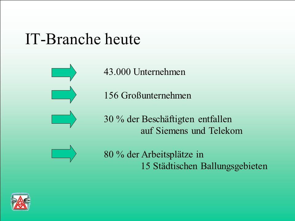 IT-Branche heute Quelle: Beschäftigtenstatistik der BA; IAB-Analyse 43.000 Unternehmen 156 Großunternehmen 30 % der Beschäftigten entfallen auf Siemens und Telekom 80 % der Arbeitsplätze in 15 Städtischen Ballungsgebieten
