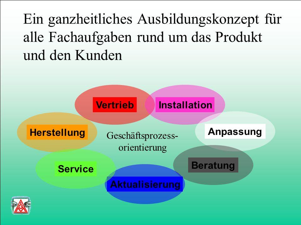 Ein ganzheitliches Ausbildungskonzept für alle Fachaufgaben rund um das Produkt und den Kunden HerstellungVertriebInstallationAnpassungBeratungAktualisierungService Geschäftsprozess- orientierung