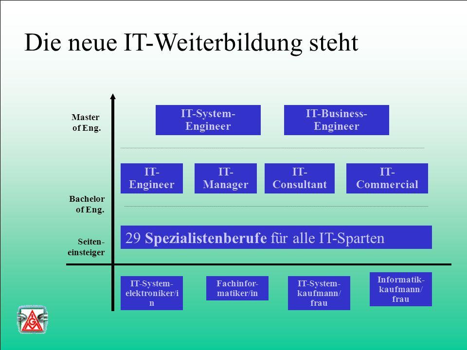 IT-Fachkräfte-Bündnis Aktivitäten 1999 - 2005 *) *) in der überarbeiteten Fassung vom 13. 3. 2000 60.000 IT-Ausbildungsplätze bis 2003 IT-Weiterbildun