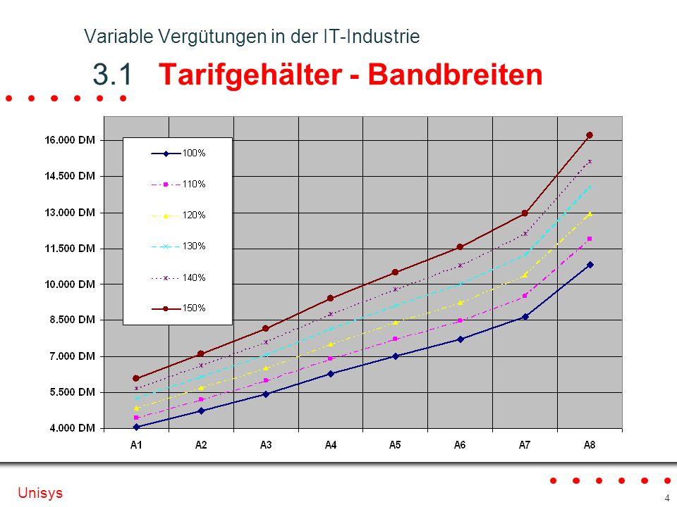 Unisys 4 Variable Vergütungen in der IT-Industrie 3.1 Tarifgehälter - Bandbreiten