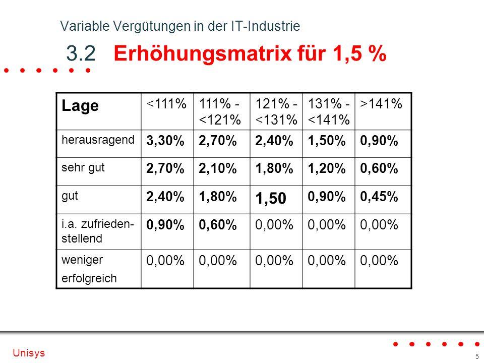 Unisys 5 Variable Vergütungen in der IT-Industrie 3.2 Erhöhungsmatrix für 1,5 % Lage <111%111% - <121% 121% - <131% 131% - <141% >141% herausragend 3,