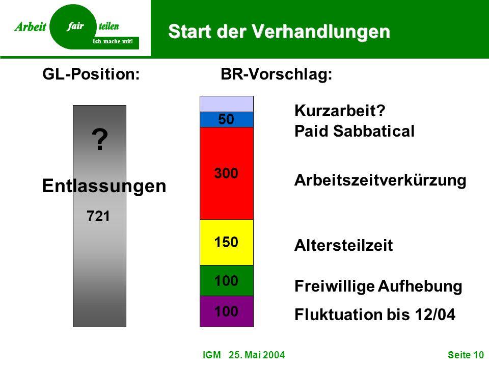 Ich mache mit! IGM 25. Mai 2004Seite 10 Start der Verhandlungen Fluktuation bis 12/04 Altersteilzeit Arbeitszeitverkürzung Paid Sabbatical Freiwillige