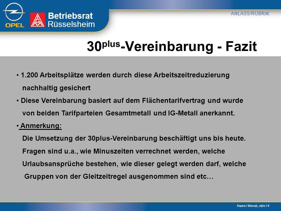 Name / Monat, Jahr / 4 Betriebsrat ANLASS/RUBRIK Rüsselsheim 30 plus -Vereinbarung - Fazit 1.200 Arbeitsplätze werden durch diese Arbeitszeitreduzierung nachhaltig gesichert Diese Vereinbarung basiert auf dem Flächentarifvertrag und wurde von beiden Tarifparteien Gesamtmetall und IG-Metall anerkannt.