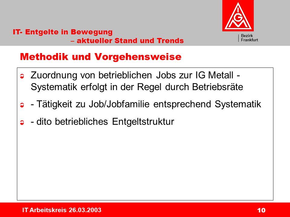 Bezirk Frankfurt IT- Entgelte in Bewegung – aktueller Stand und Trends IT Arbeitskreis 26.03.2003 10 Methodik und Vorgehensweise Zuordnung von betrieblichen Jobs zur IG Metall - Systematik erfolgt in der Regel durch Betriebsräte - Tätigkeit zu Job/Jobfamilie entsprechend Systematik - dito betriebliches Entgeltstruktur