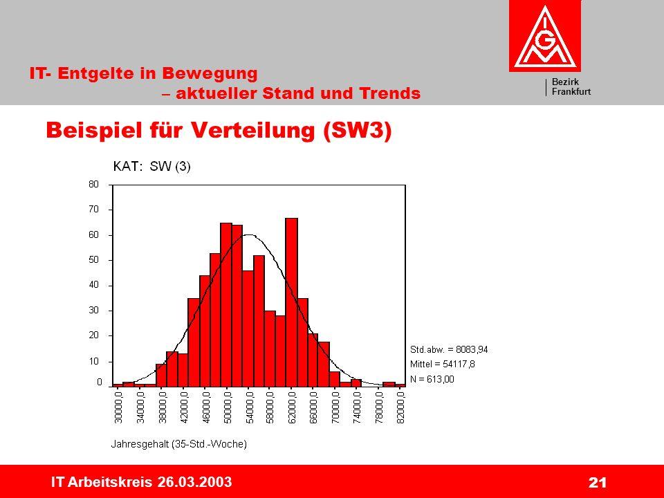 Bezirk Frankfurt IT- Entgelte in Bewegung – aktueller Stand und Trends IT Arbeitskreis 26.03.2003 21 Beispiel für Verteilung (SW3)