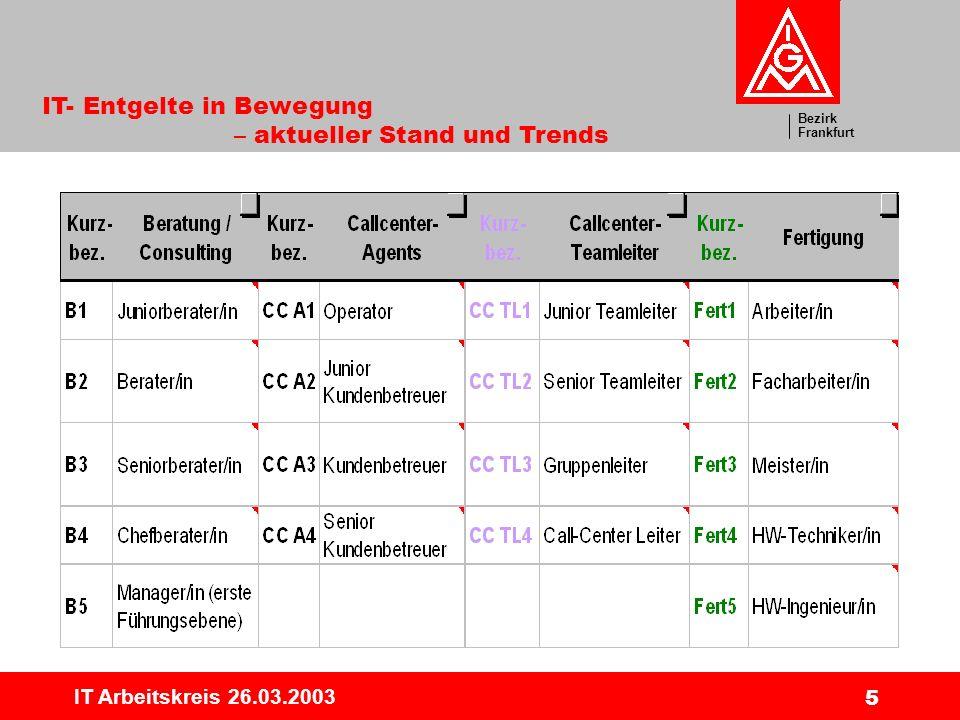 Bezirk Frankfurt IT- Entgelte in Bewegung – aktueller Stand und Trends IT Arbeitskreis 26.03.2003 16 Beratung/ Consulting Mittelwerte