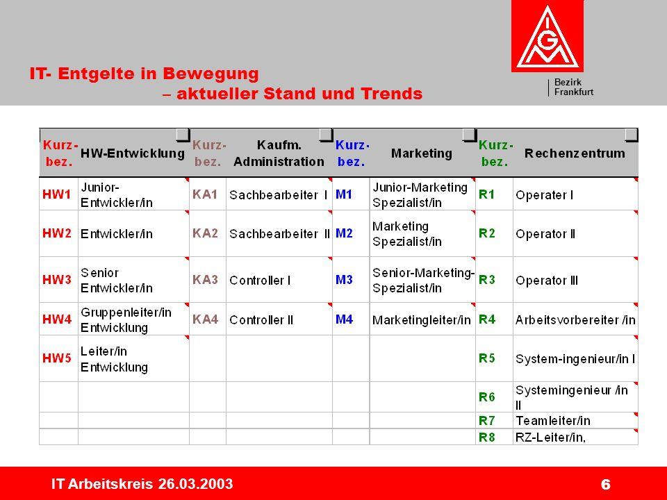 Bezirk Frankfurt IT- Entgelte in Bewegung – aktueller Stand und Trends IT Arbeitskreis 26.03.2003 6