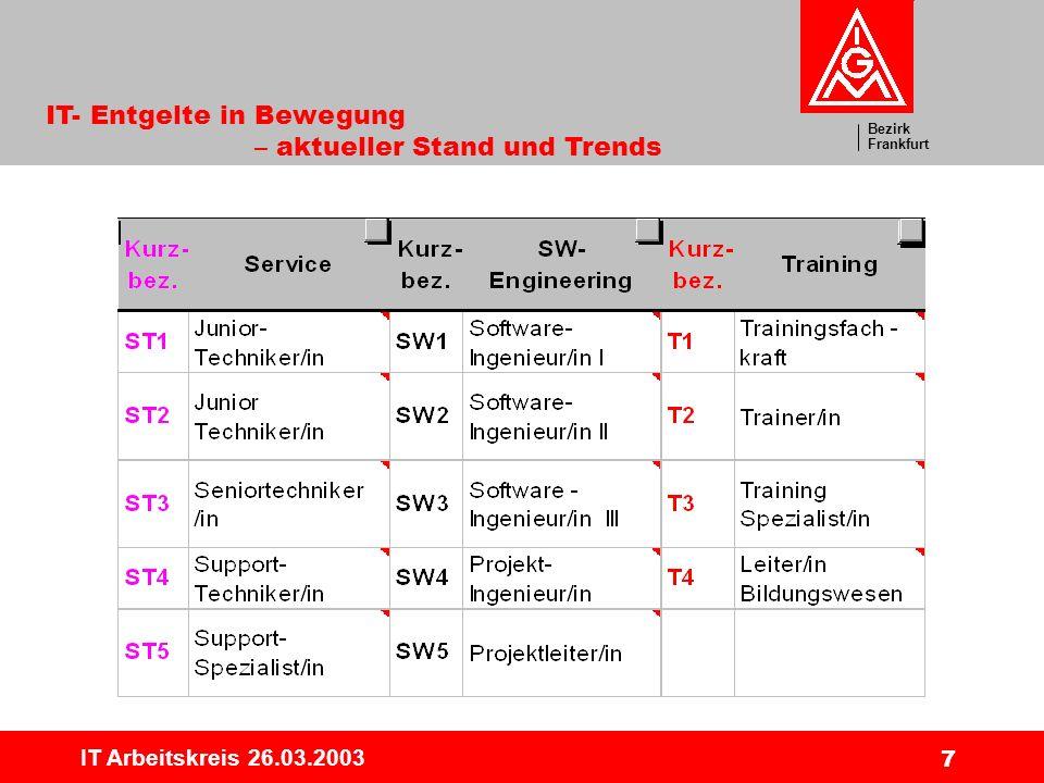 Bezirk Frankfurt IT- Entgelte in Bewegung – aktueller Stand und Trends IT Arbeitskreis 26.03.2003 18 Entwicklung Vertrieb Mittelwerte