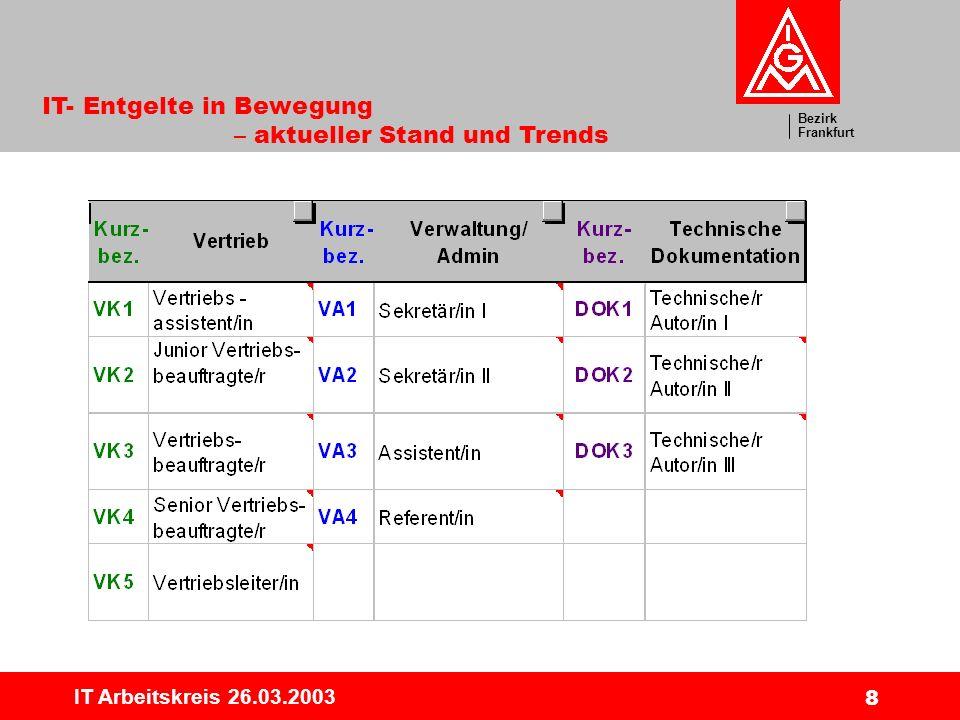 Bezirk Frankfurt IT- Entgelte in Bewegung – aktueller Stand und Trends IT Arbeitskreis 26.03.2003 9 Jobfamilie Beratung/Consultingg