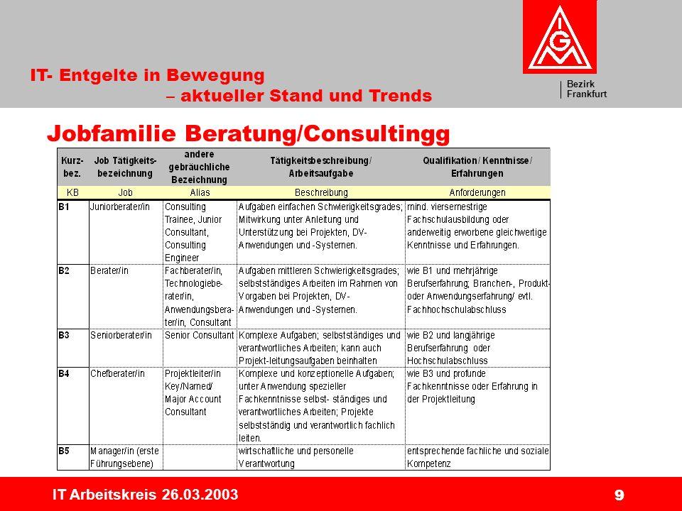 Bezirk Frankfurt IT- Entgelte in Bewegung – aktueller Stand und Trends IT Arbeitskreis 26.03.2003 20 Beispiel für Verteilung (B3)