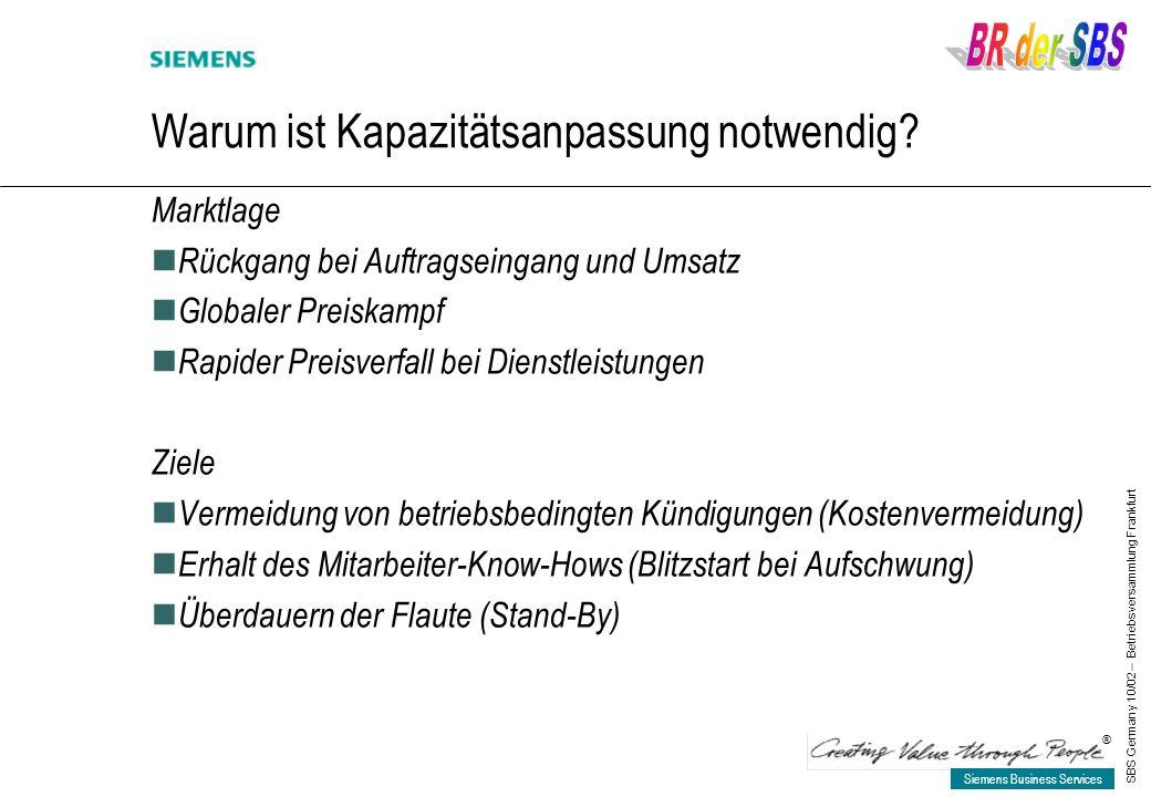 Siemens Business Services ® SBS Germany 10/02 – Betriebsversammlung Frankfurt Warum ist Kapazitätsanpassung notwendig? Marktlage Rückgang bei Auftrags