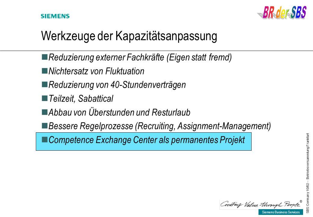 Siemens Business Services ® SBS Germany 10/02 – Betriebsversammlung Frankfurt Werkzeuge der Kapazitätsanpassung Reduzierung externer Fachkräfte (Eigen statt fremd) Nichtersatz von Fluktuation Reduzierung von 40-Stundenverträgen Teilzeit, Sabattical Abbau von Überstunden und Resturlaub Bessere Regelprozesse (Recruiting, Assignment-Management) Competence Exchange Center als permanentes Projekt
