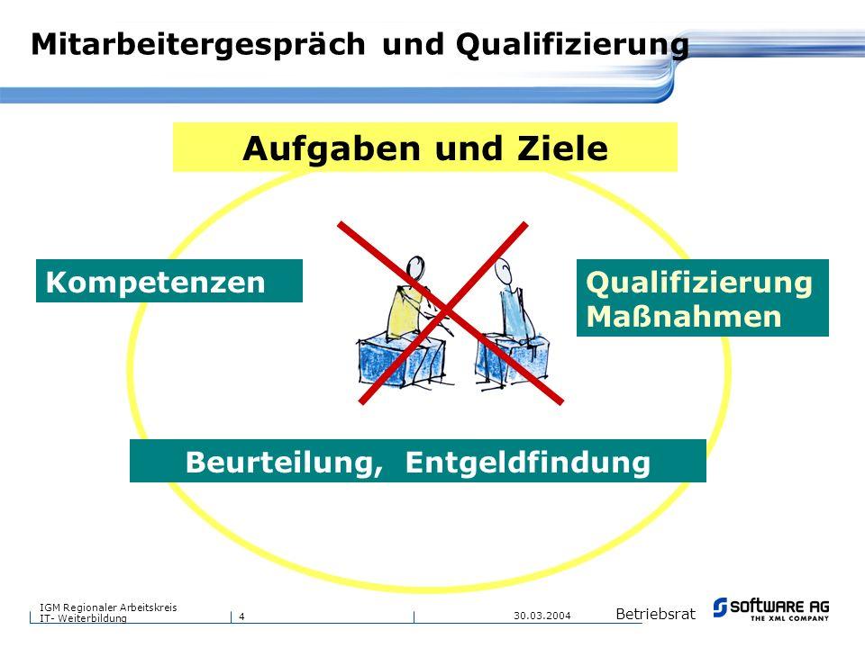 4 Betriebsrat IGM Regionaler Arbeitskreis IT- Weiterbildung 30.03.2004 Mitarbeitergespräch und Qualifizierung Kompetenzen Aufgaben und Ziele Beurteilu