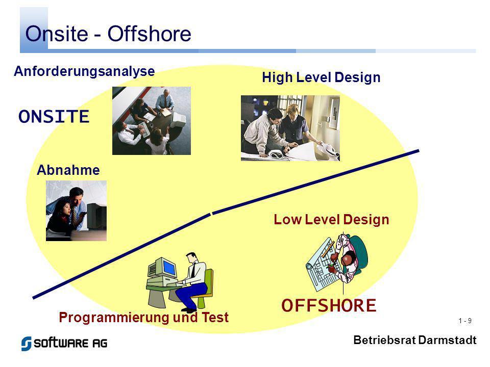 1 - 9 Betriebsrat Darmstadt Onsite - Offshore Anforderungsanalyse High Level Design Abnahme Programmierung und Test Low Level Design ONSITE OFFSHORE