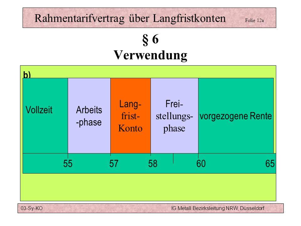 Rahmentarifvertrag über Langfristkonten Folie 11 Modell a):6 Jahre Altersteilzeit TV ATZBeginn der Freistellungsphase mit 60, Ende der Freistellungsph