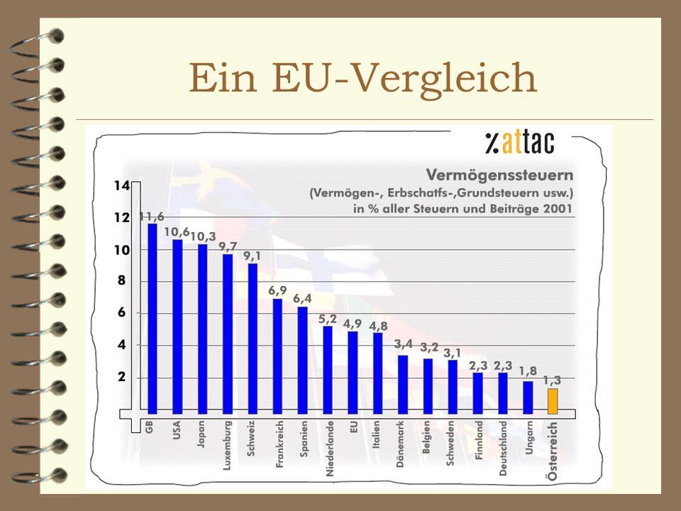 Ein EU-Vergleich