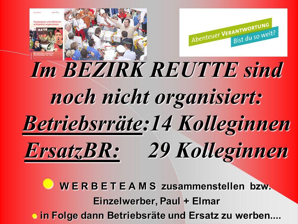 Im BEZIRK REUTTE sind noch nicht organisiert: Betriebsrräte:14 Kolleginnen ErsatzBR: 29 Kolleginnen W E R B E T E A M S zusammenstellen bzw.
