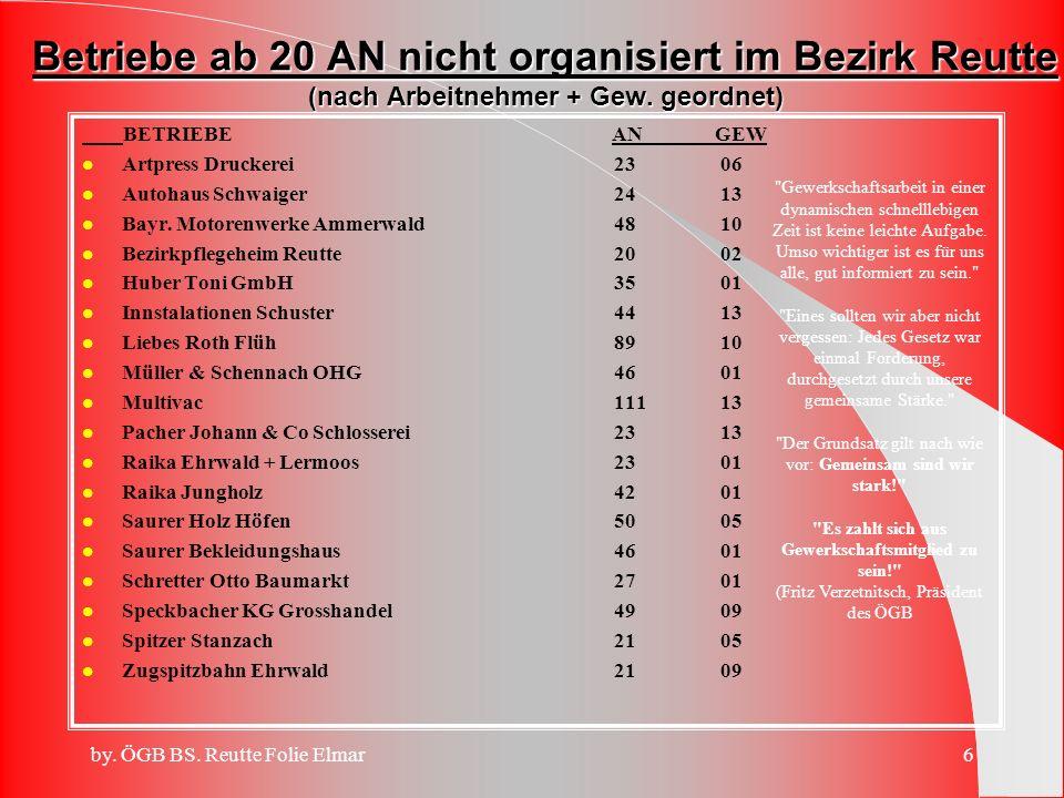 by. ÖGB BS. Reutte Folie Elmar5 Betreuung von Gewerkschaften zu den Betriebsräten - wer kennt wem? l Betreuung von Gewerkschaften zu den Betriebsräten