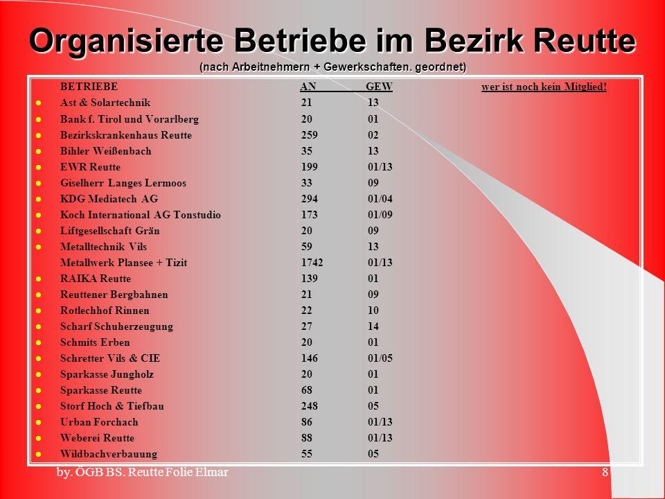 by.ÖGB BS. Reutte Folie Elmar8 BETRIEBE AN GEW wer ist noch kein Mitglied.